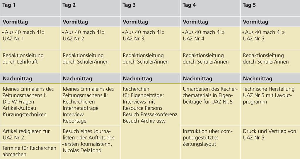 UAZ-Tabelle