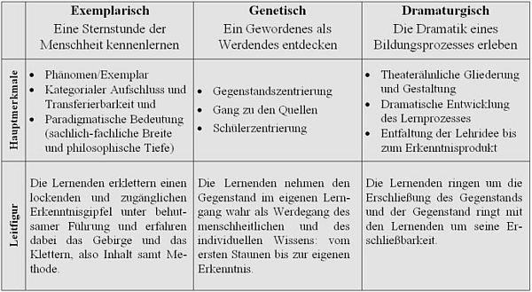 methodentrias_klein